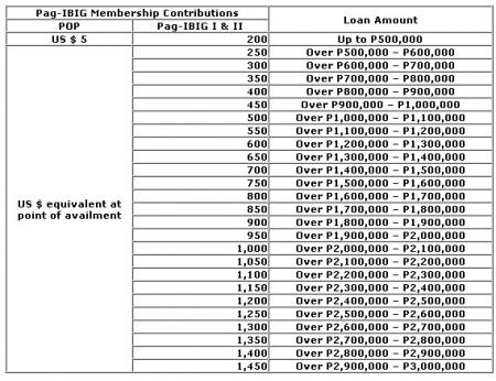 Pag-IBIG Housing Loan Amount Based On Contribution