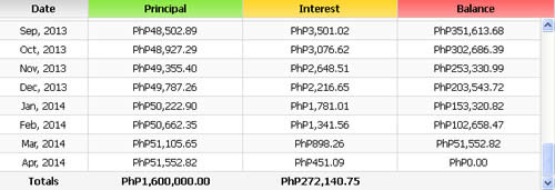pag ibig loan table